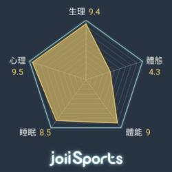 虹映JoiiSports App Premium Service 會員服務